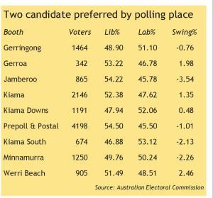 polling chart